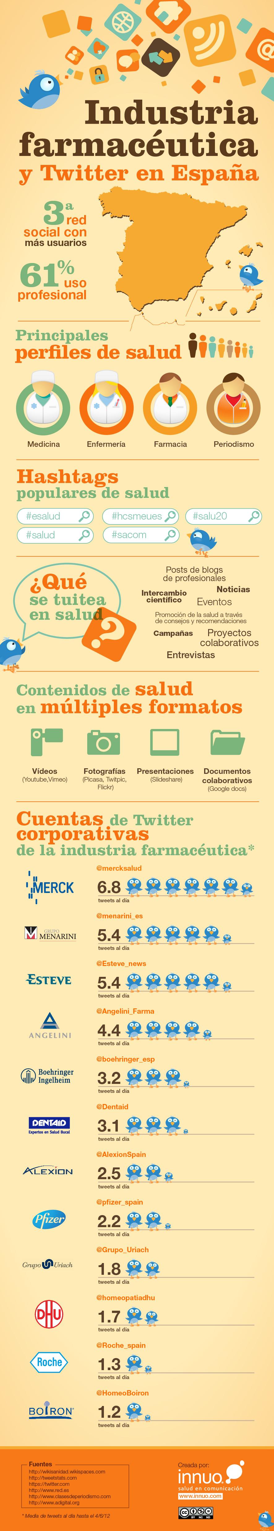 Infografia_Twitter_Industria-Farmacuetica