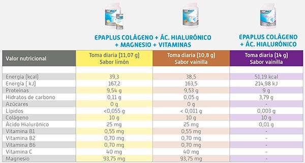 valores nutricionales epaplus farmaconfianza
